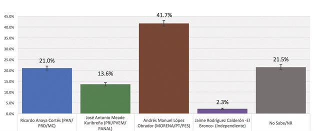 La Coparmex difunde encuesta: AMLO, 41; Anaya, 21 y Meade, 13
