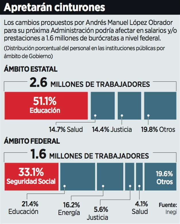 Alcanzarán recortes a 39% de burócratas