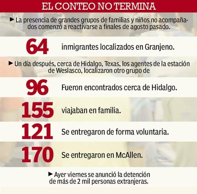 """""""Ahoga"""" al Valle crisis migratoria. Indocumentados llegan en masa"""