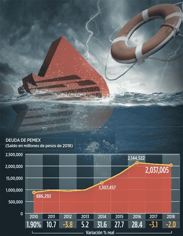 Se complica salvar finanzas de Pemex