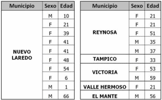 Insiste salud en quedarse en casa; registra Tamaulipas 20 nuevos casos de COVID-19