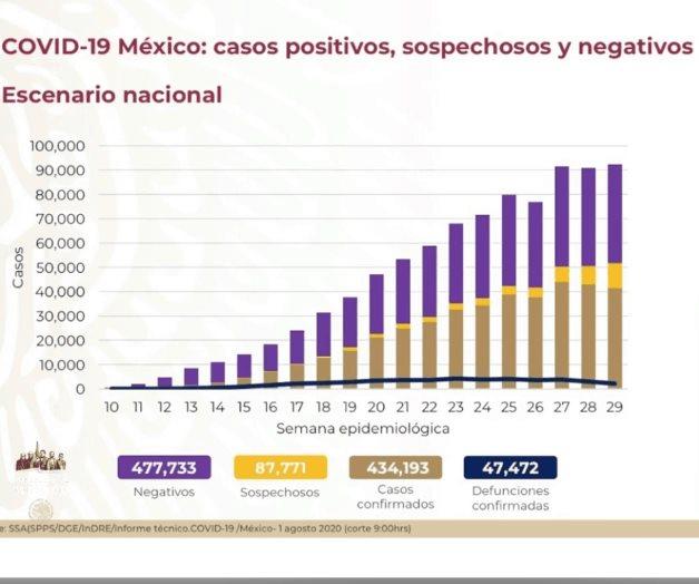 Reportan 9,556 casos de Covid, nuevo máximo para un día en México