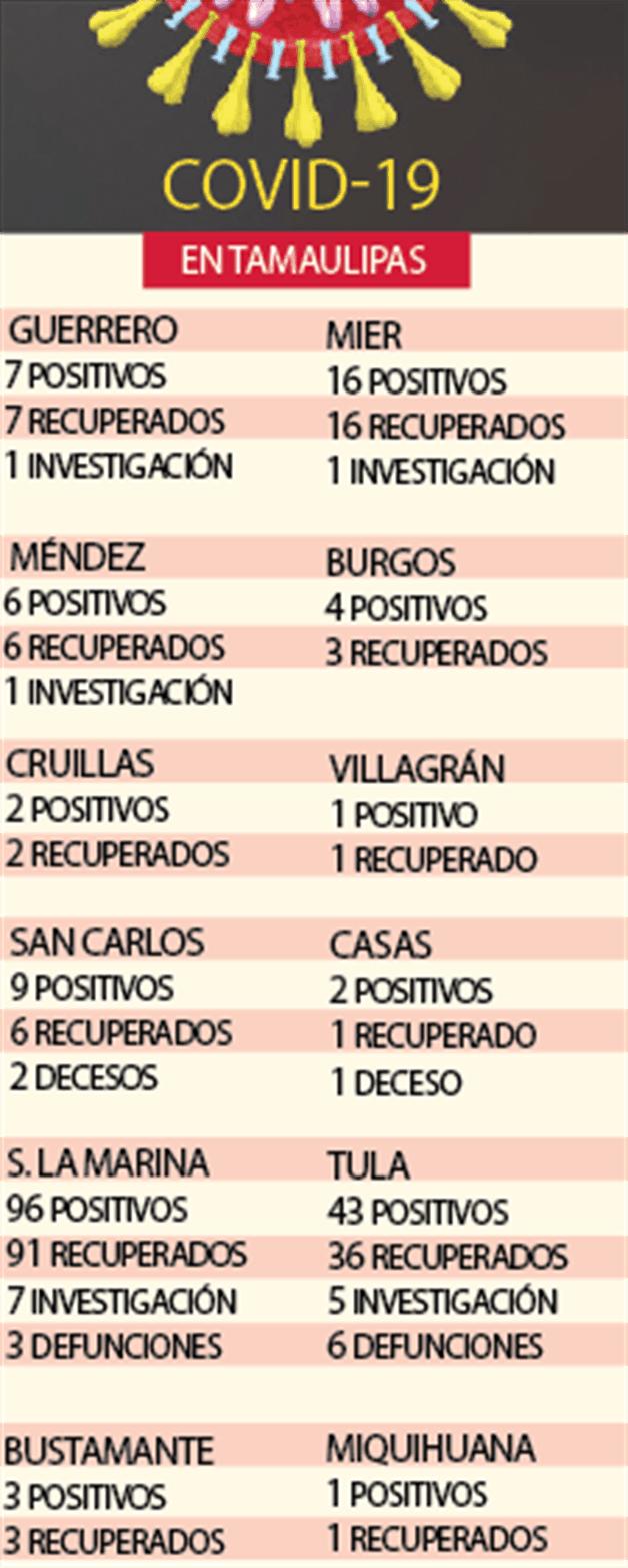 Libres de Covid doce municipios