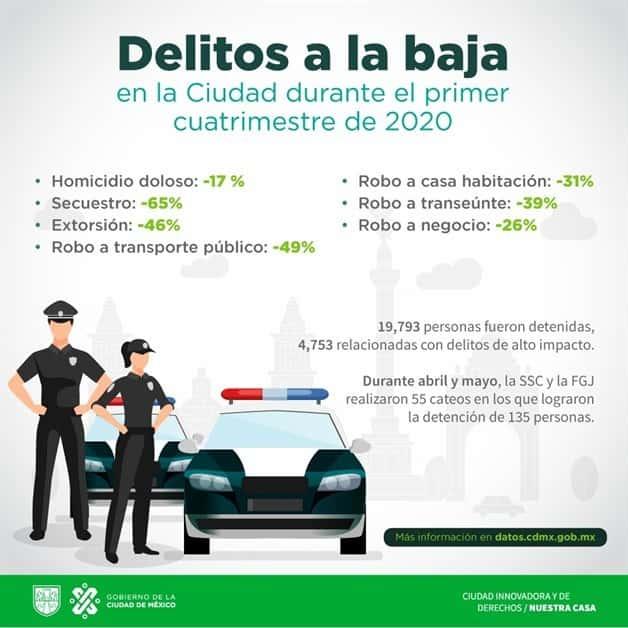 A la baja delitos de alto impacto en Tamaulipas