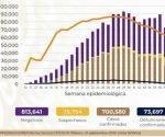Rebasa México los 700 mil casos de Covid